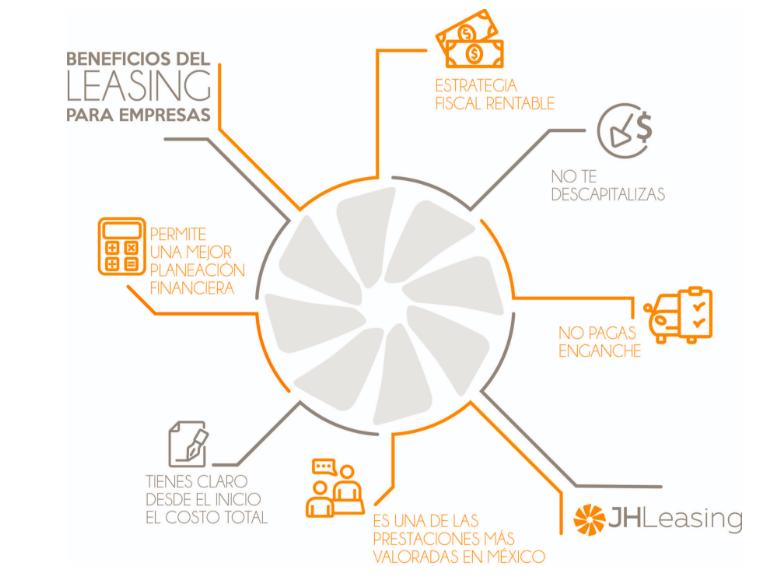 Beneficios del leasing para empresas infografía, JHLeasing,