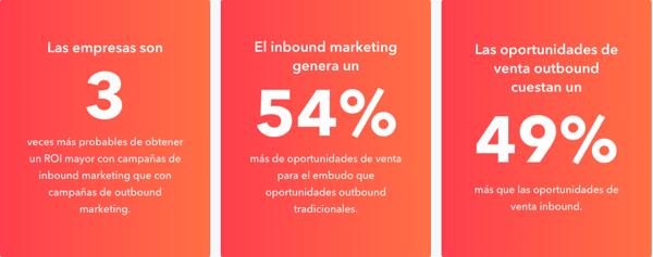 estadísticas inbound marketing hubspot