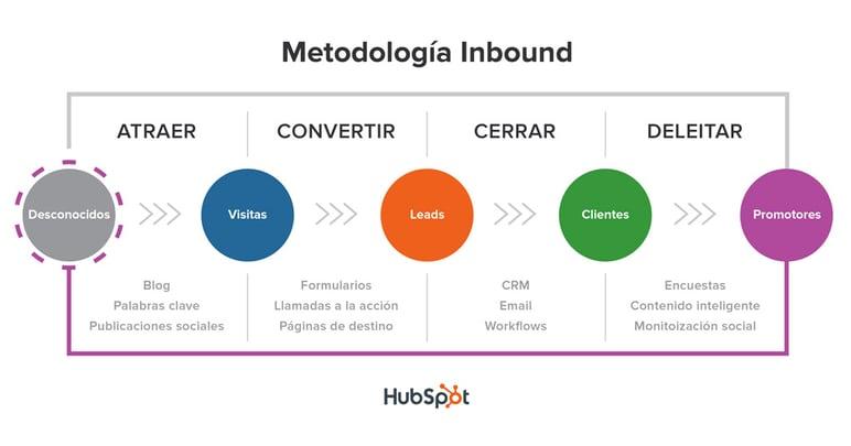 Metodologia_Inbound Hubspot
