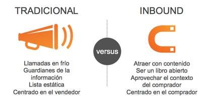 Diferencias entre ventas normales y una estrategia inbound