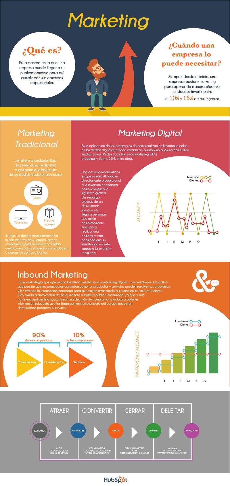 Diferencia entre el marketing tradicional, el marketing digital y el inbound marketing