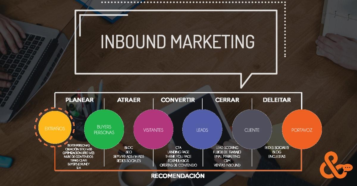 ¿Cuáles son las fases del Inbound Marketing?